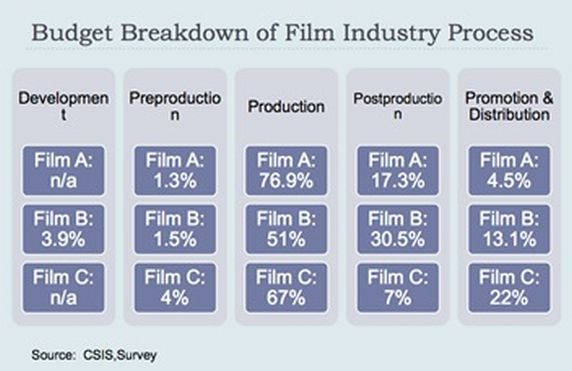 Bagan 6. Budget Breakdown of Film Industry Process (Sumber: Riset CSIS)